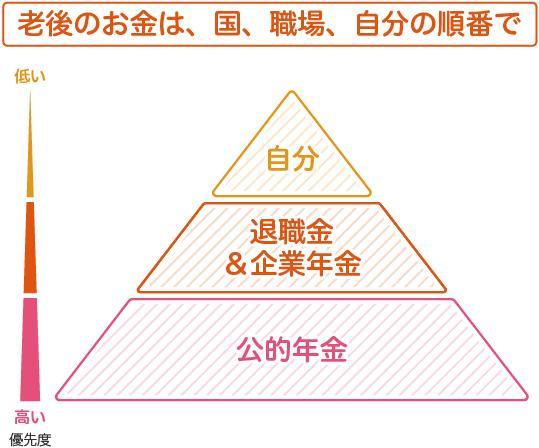 老後のお金は国(公的年金)、職場(退職金、企業年金)、自分の順番で